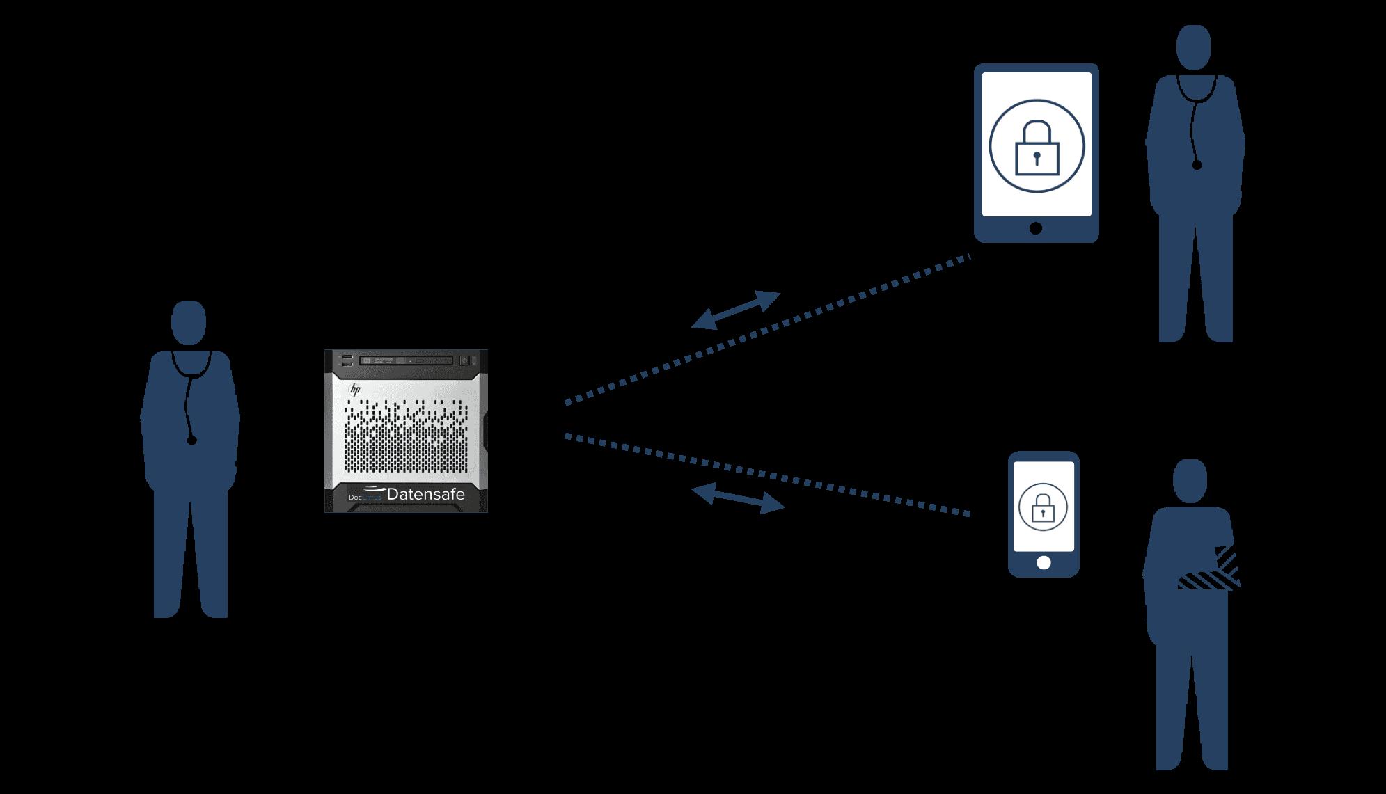 Datensafe Praxisnetzwerk