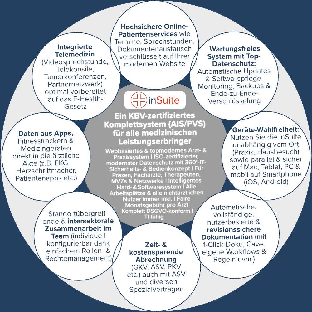 Die Vorteile der inSuite auf einem Blick